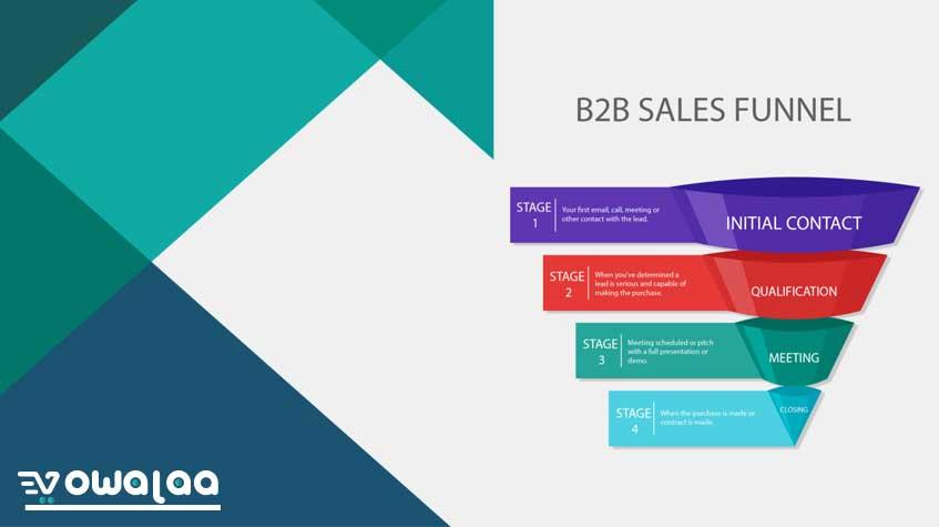 Sales Funnel  - خدع ونصائح عن جذب العملاء B2B