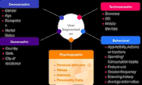 ما معنى شخصية العميل - Buyer persona segmentations - الجزء الثاني