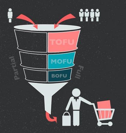 Sales Funnel - BOFU - خدع ونصائح عن جذب العملاء - الجزء الثالث