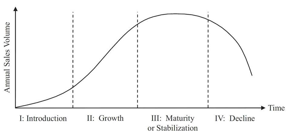 ما معنى دورة حياة المنتج - Product life cycle