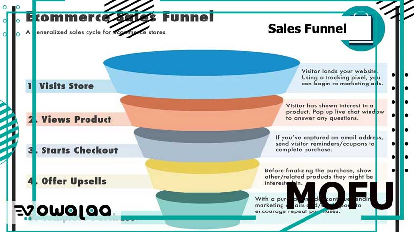 Sales Funnel - MOFU - خدع ونصائح عن جذب العملاء - الجزء الثاني